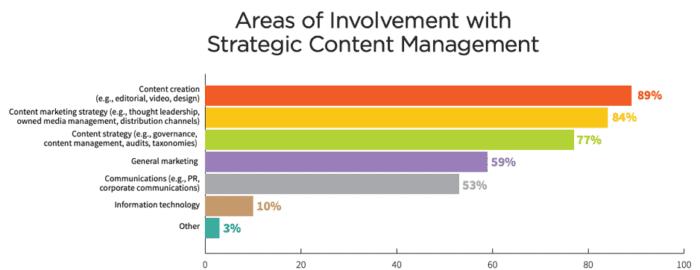 Aree di coinvolgimento con la gestione dei contenuti strategici