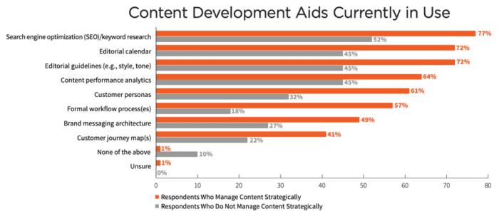 Aiuti allo sviluppo del contenuto attualmente in uso