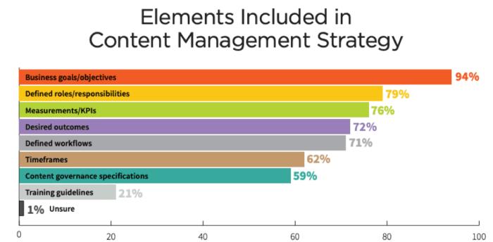 Elementi inclusi nella strategia di gestione dei contenuti