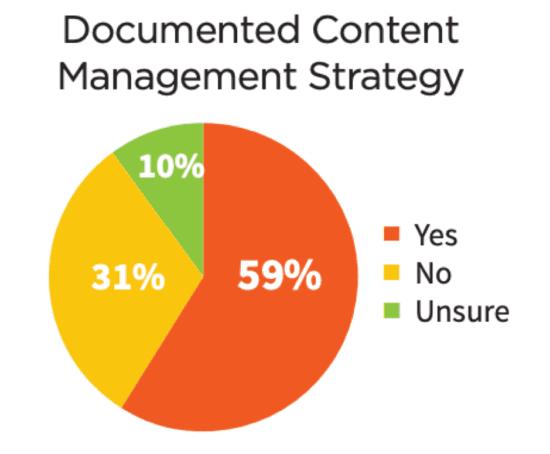 Strategia di gestione dei contenuti documentata