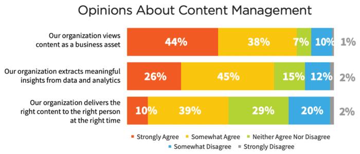 Opinioni sulla gestione dei contenuti