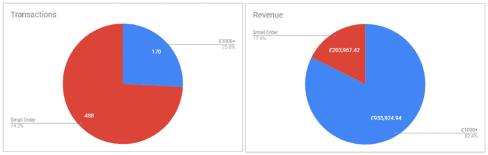Tabelle dei valori dell'ordine