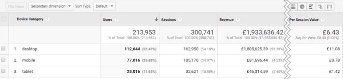 Risultato di Google Analytics