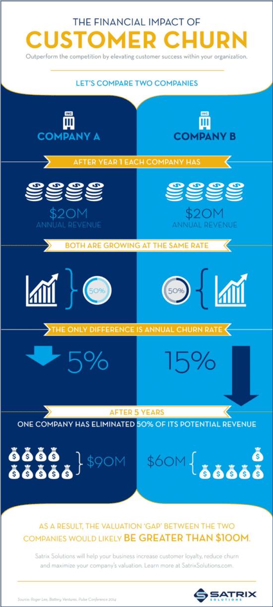 L'impatto finanziario del tasso di abbandono del cliente