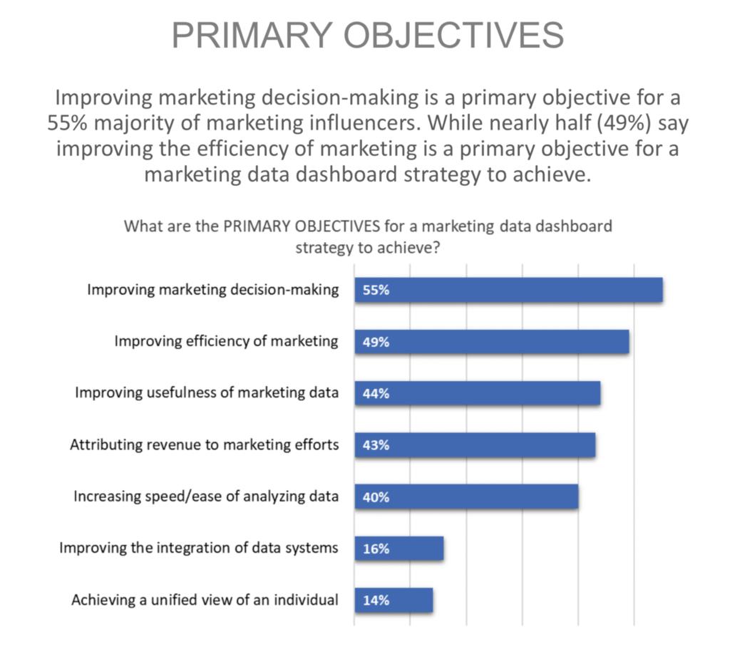 statistiche sugli obiettivi di marketing primari