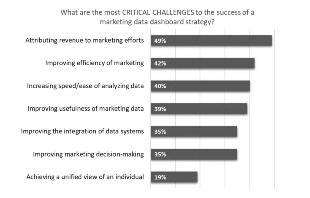 Grafico critico delle sfide di marketing