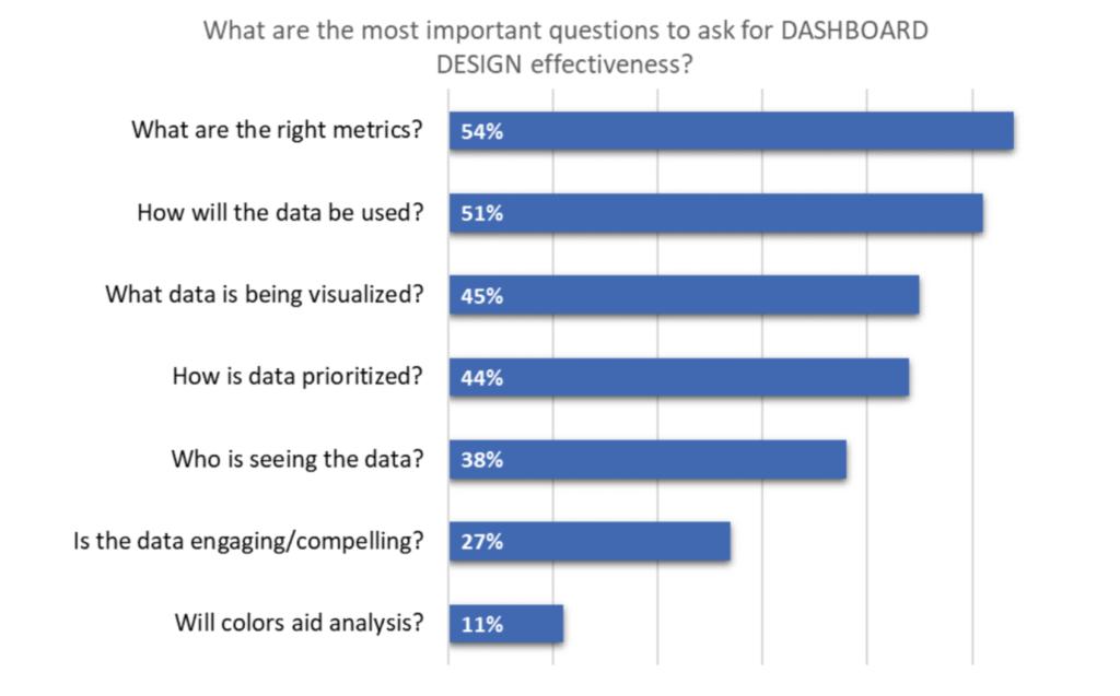 grafico di progettazione dashboard di marketing