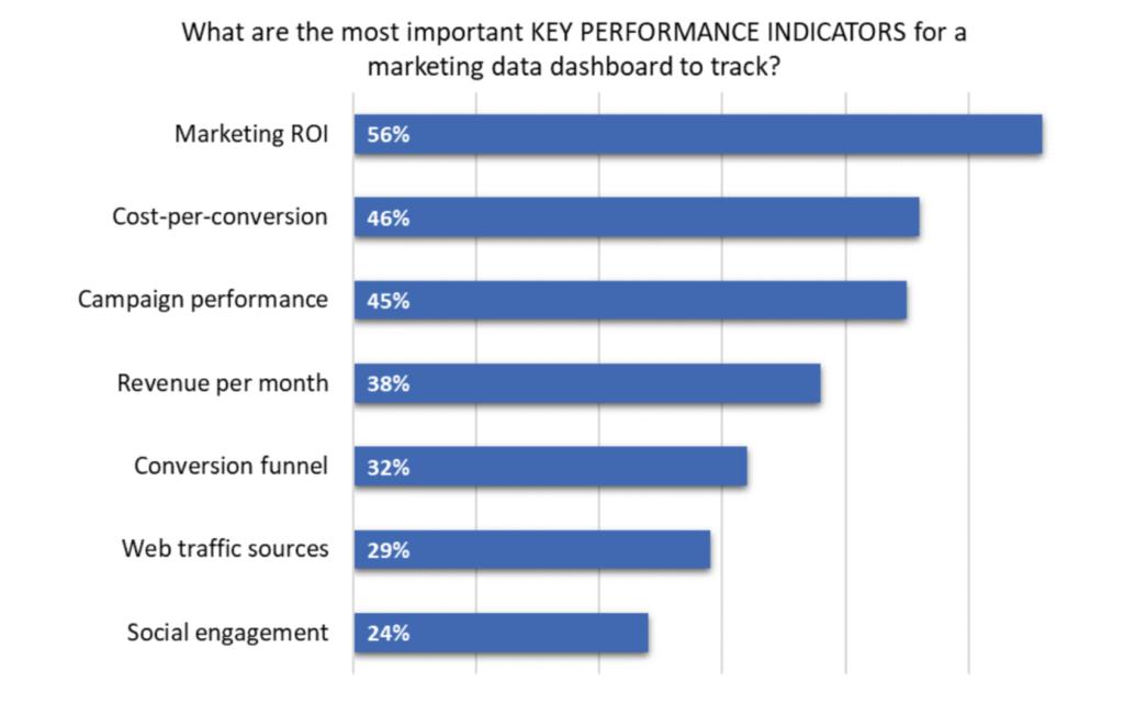 grafico degli indicatori chiave delle prestazioni