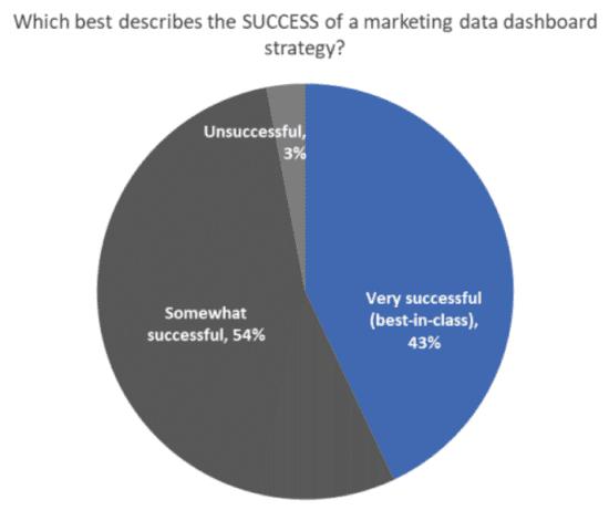 Il successo del marketing cruscotti di dati