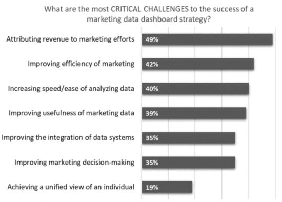 Sfide critiche per il successo del cruscotto dei dati di marketing