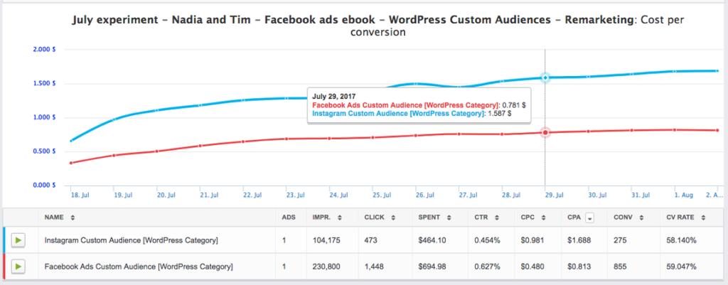 Metriche sul rendimento delle campagne pubblicitarie con calamita principale di Facebook.