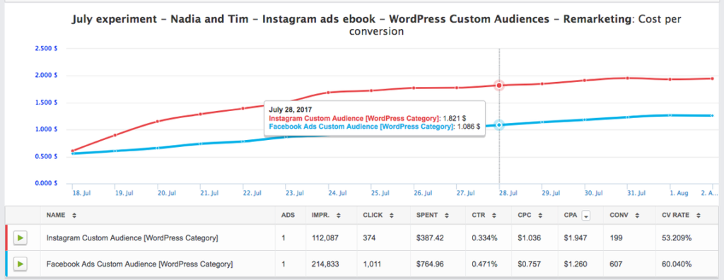 Metriche sul rendimento di Instagram Lead Magnet Campaign.