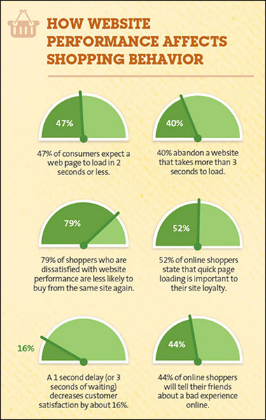 In che modo le prestazioni del sito web influiscono sul comportamento degli acquisti