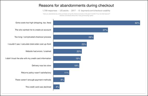 grafico che mostra che il checkout complicato è un grande motivo per cui le conversioni non avvengono