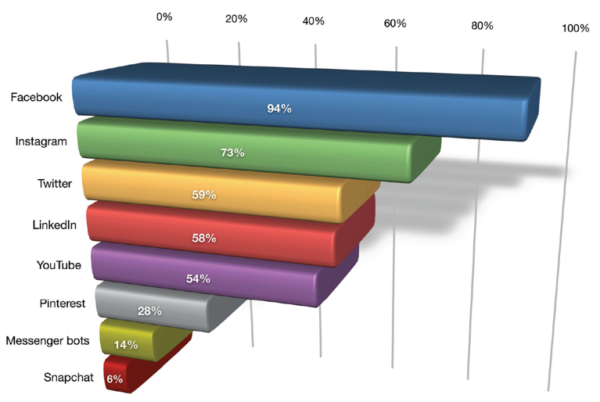 piattaforme di social media utilizzate dai social media marketer