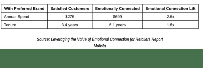 Fidelizzazione dei clienti