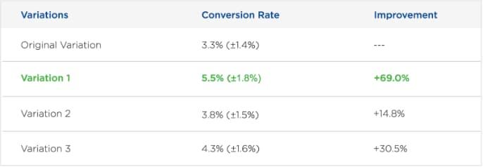 """aumento-conversioni-con-adattamento neurale """"style ="""" display: block; margin-left: auto; margin-right: auto;"""