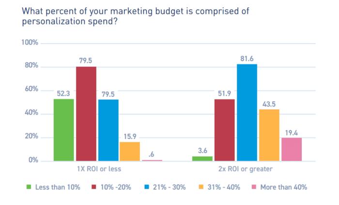 Percentuale del budget di marketing comprendente la spesa per la personalizzazione