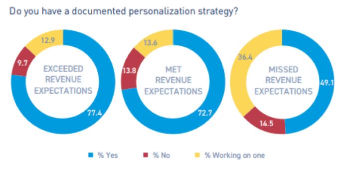 Hai una strategia di personalizzazione documentata?
