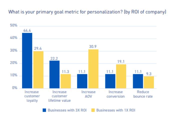 Qual è la tua metrica obiettivo principale per la personalizzazione?