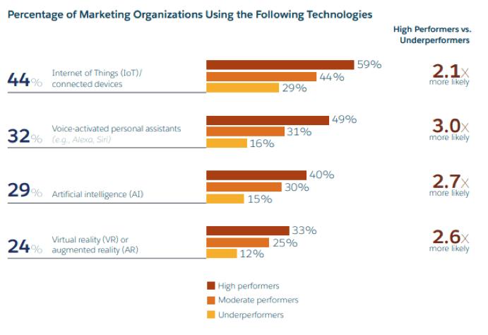 Percentuale di organizzazioni di marketing che utilizzano le seguenti tecnologie