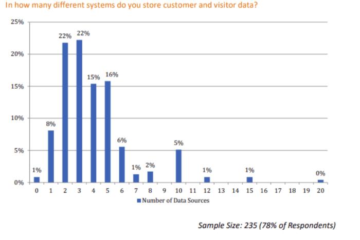 In quanti sistemi memorizzi i dati dei clienti?