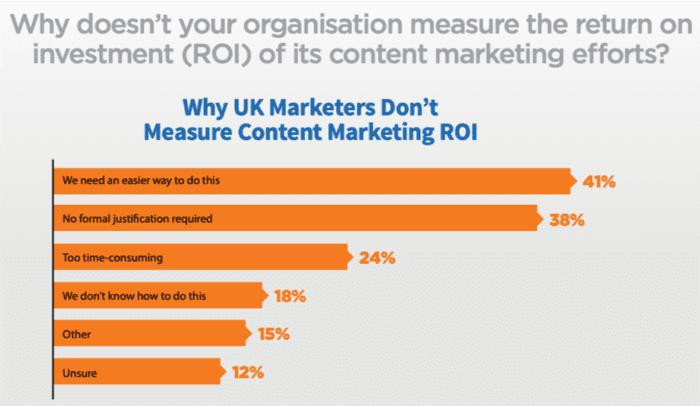 Perché non misuri il ROI del content marketing?