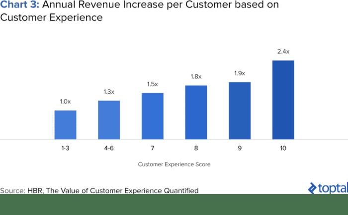 Aumento del fatturato annuale per cliente in base all'esperienza del cliente