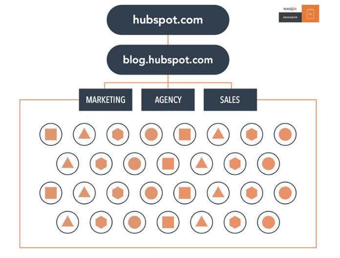 Struttura del sito Web disorganizzata prima che HubSpot utilizzasse le pagine del pilastro per creare cluster di argomenti