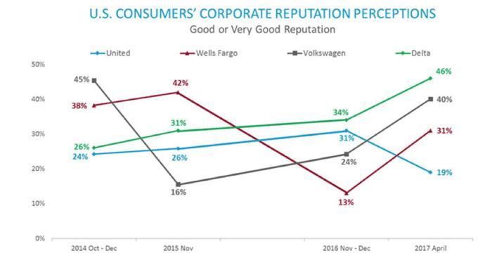 Le percezioni della reputazione aziendale dei consumatori statunitensi