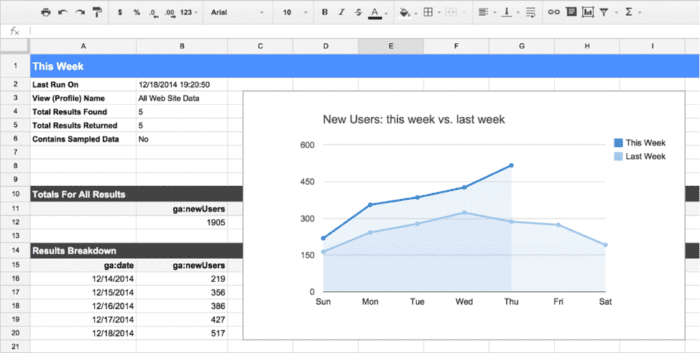 Componente aggiuntivo foglio di calcolo di Google Analytics