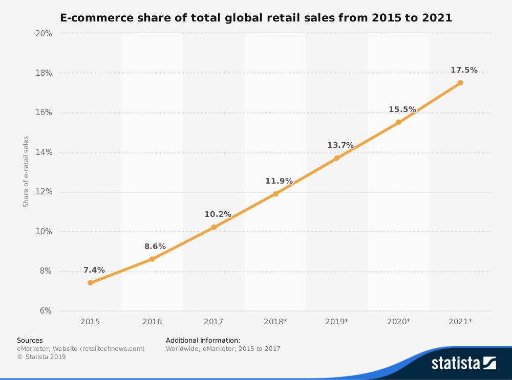 quota e-commerce