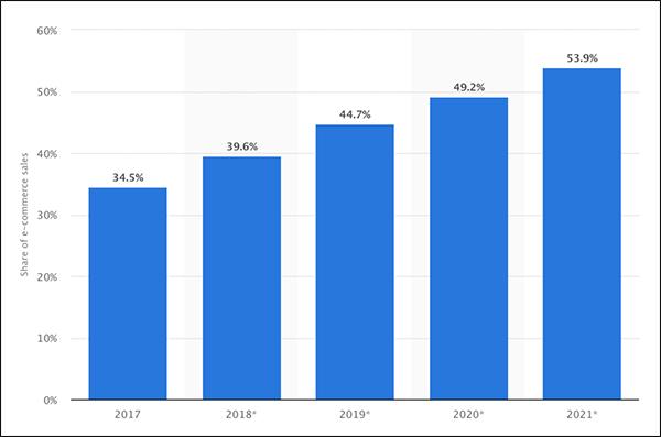 L'e-commerce mobile è in aumento, come mostrato in questo grafico Statistica