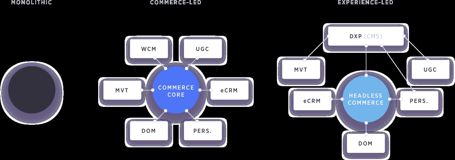 diagramma di micro servizi di e-commerce