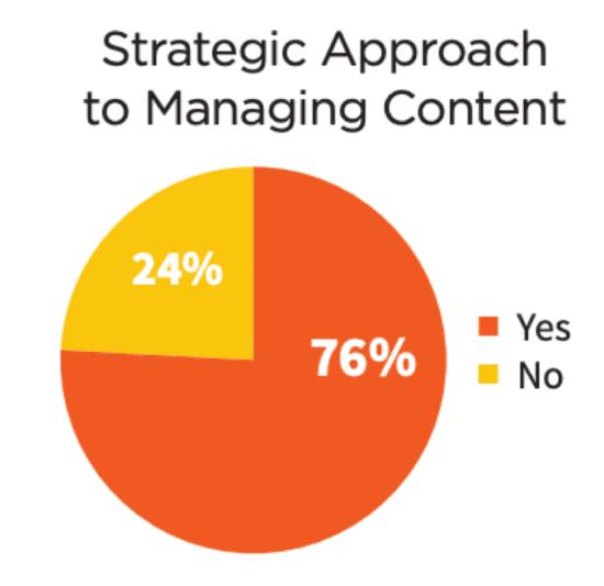 Approccio strategico alla gestione dei contenuti
