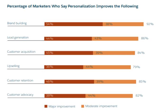 La percentuale di professionisti del marketing che dicono che la personalizzazione migliora quanto segue