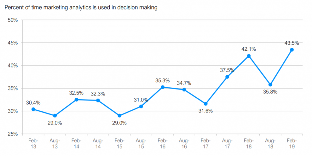 linea di tendenza che mostra l'uso dell'analitica di marketing nel processo decisionale
