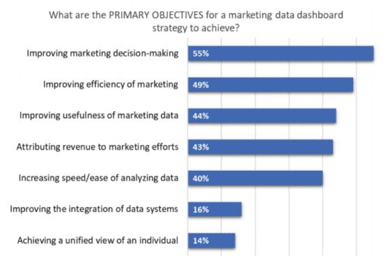 Obiettivi primari per la commercializzazione di dashboard di dati