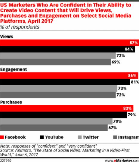 Quanti marketer sono fiduciosi nel video