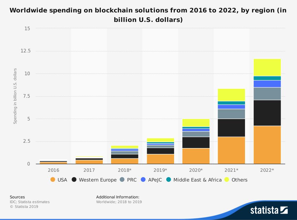 statistiche blockchain