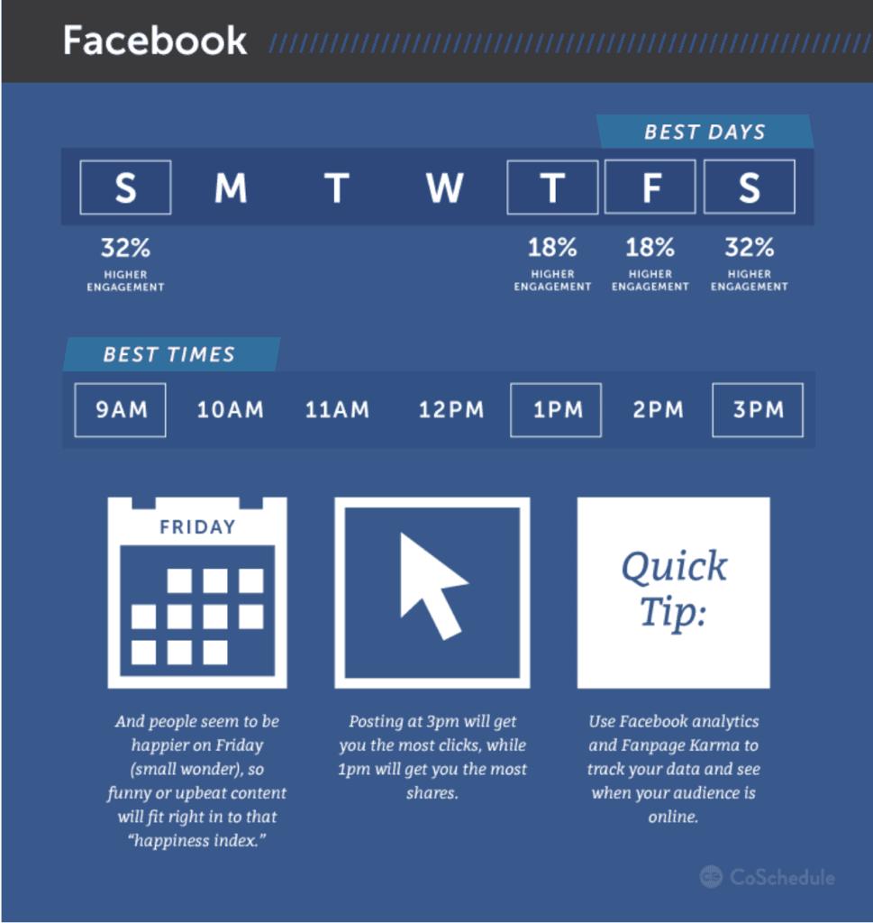 miglior giorno per postare su Facebook