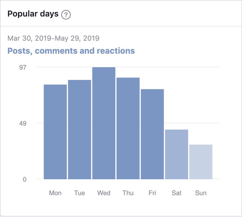 I migliori tempi per pubblicare su Facebook