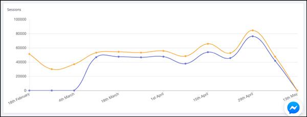 Il numero di sessioni può spesso rispecchiare il numero di sessioni univoche, come mostrato in questo grafico