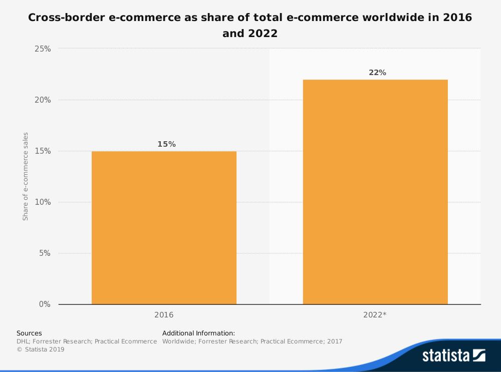 E-commerce transfrontaliero