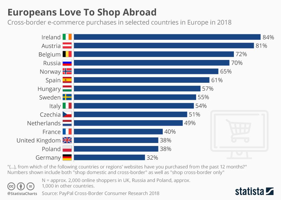 gli europei amano fare acquisti in aborad