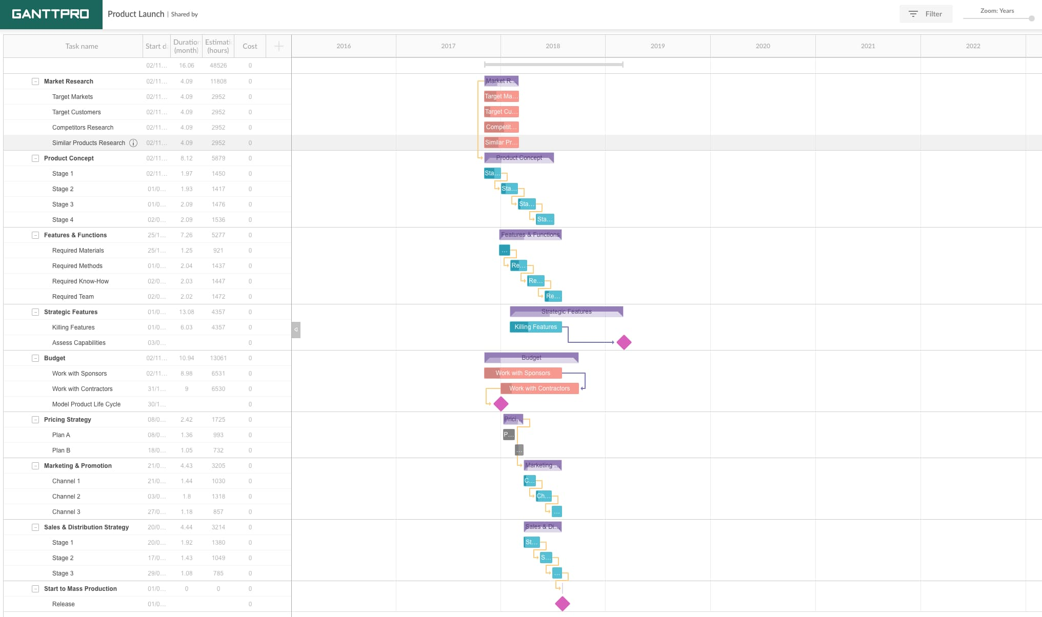 """product-launch-gantt-chart-example """"width ="""" 2032 """"style ="""" width: 2032px; blocco di visualizzazione; margin-left: auto; margin-right: auto; """"srcset ="""" https://blog.hubspot.com/hs-fs/hubfs/product-launch-gantt-chart-example.jpg?width=1016&name=product-launch-gantt-chart- example.jpg 1016w, https://blog.hubspot.com/hs-fs/hubfs/product-launch-gantt-chart-example.jpg?width=2032&name=product-launch-gantt-chart-example.jpg 2032w, https://blog.hubspot.com/hs-fs/hubfs/product-launch-gantt-chart-example.jpg?width=3048&name=product-launch-gantt-chart-example.jpg 3048w, https: // blog .hubspot.com / hs-fs / hubfs / product-launch-gantt-chart-example.jpg? width = 4064 & name = product-launch-gantt-chart-example.jpg 4064w, https://blog.hubspot.com/ hs-fs / hubfs / product-launch-gantt-chart-example.jpg? width = 5080 & name = product-launch-gantt-chart-example.jpg 5080w, https://blog.hubspot.com/hs-fs/hubfs /product-launch-gantt-chart-example.jpg?width=6096&name=product-launch-gantt-chart-example.jpg 6096w """"sizes ="""" (larghezza massima: 2032 px) 100vw, 2032 px"""