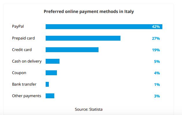 italia metodi di pagamento preferiti