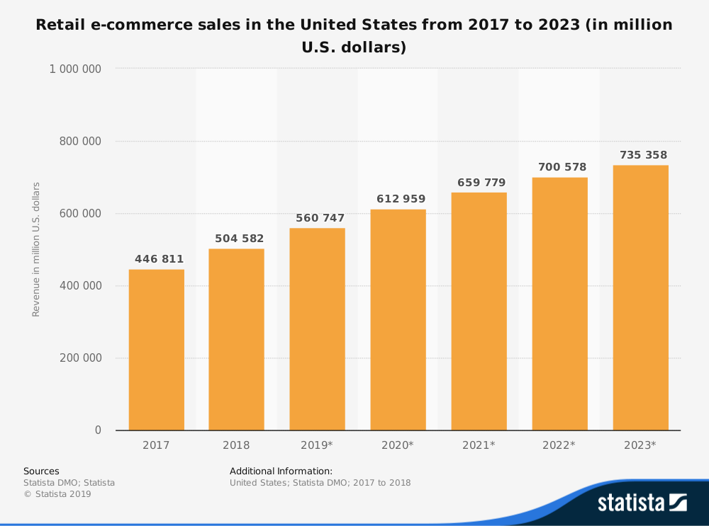 Vendite al dettaglio di commercio elettronico nelle statistiche statunitensi