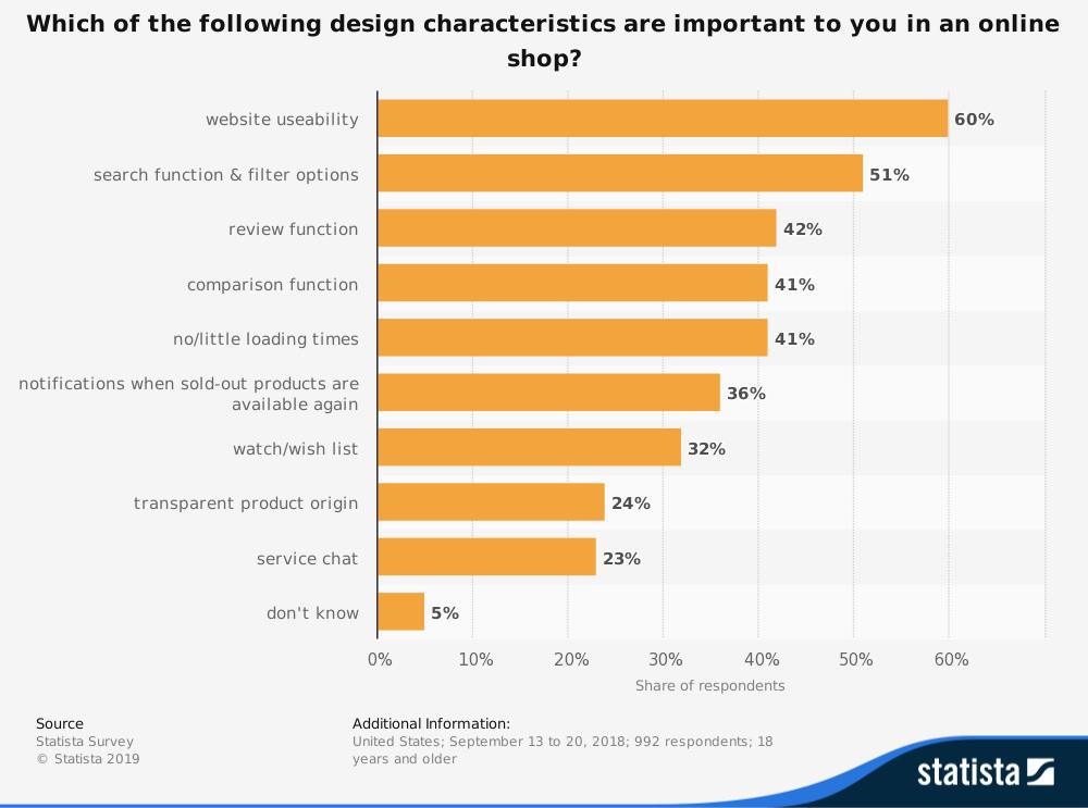 importante statistica delle caratteristiche di progetto