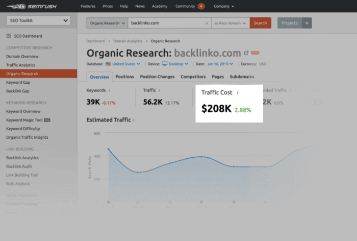 Semrush risultati di ricerca organica